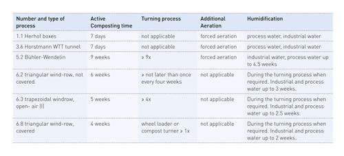 Table 2: Practice-relevant types of process with process description (BGK 2010)