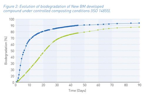 Figure 2: Evolution of biodegradation of New BM developed compound under controlled composting conditions (ISO 14855).